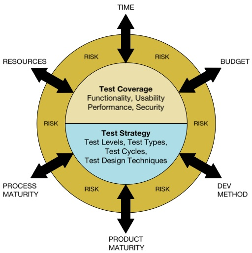 blog-test-planning
