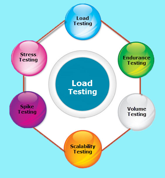Stress Test Code: Load Testing In The Agile Process