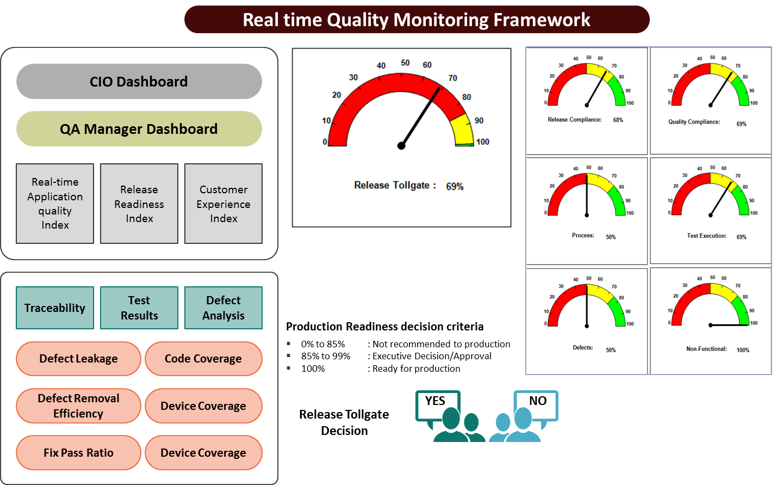 metrics measurement framework