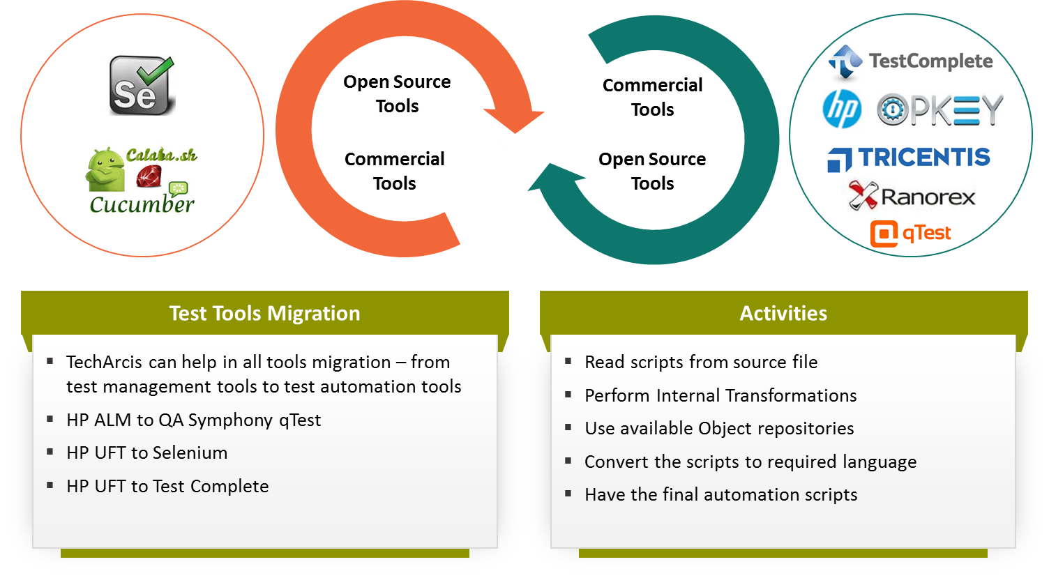 Test Tools Migration - TechArcis Solutions