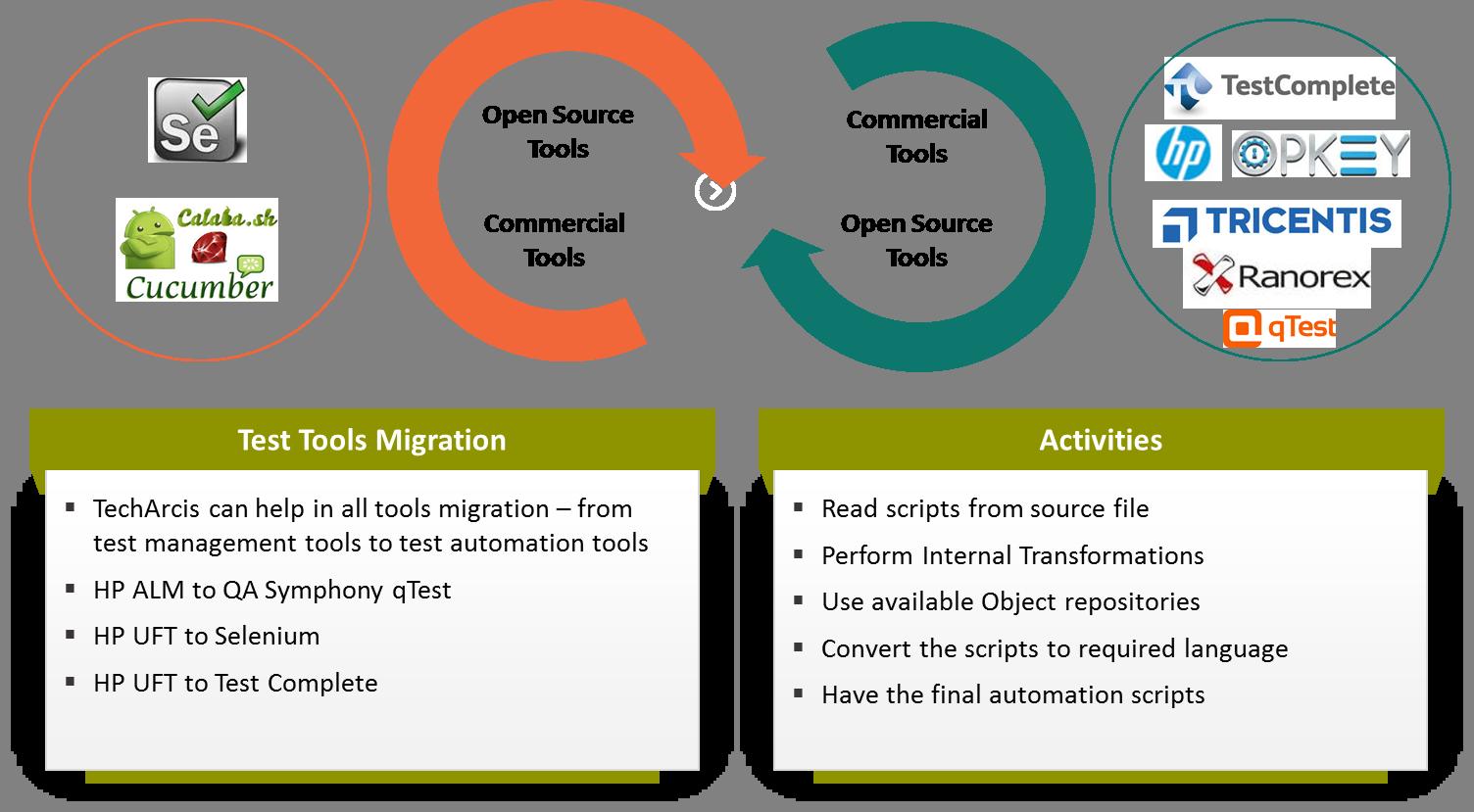 Test Tools Migration - TechArcis Solutions