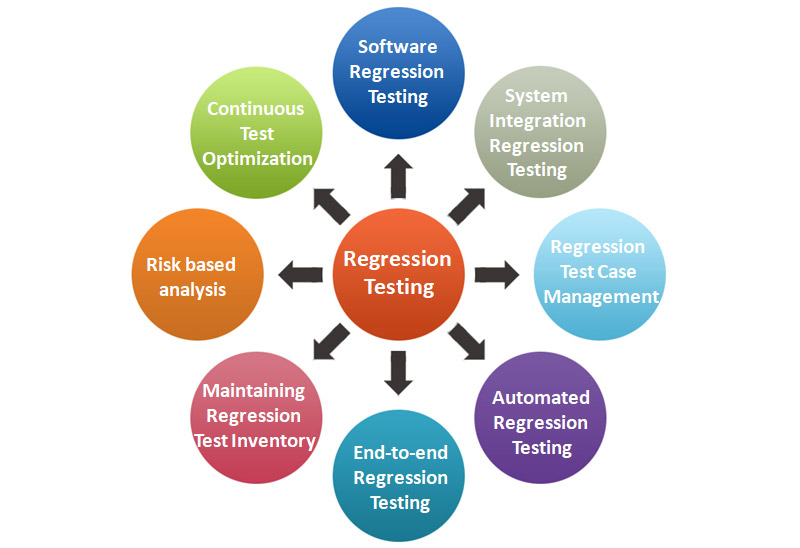 regression test case optimization rtco techniques analysis To accomplish this optimized testing, a software test case optimization technique based on artificial bee colony algorithm is proposed here based on intelligent behavior of honey bee, this method generates optimal number of test cases to be executed on software under test (sut.