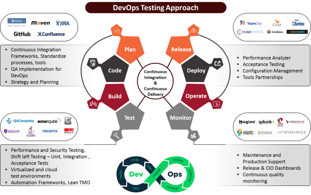 agile and devops development model is an incremental free roadmap clipart powerpoint road map clip art budget presentations